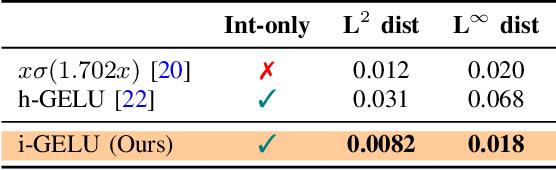 Figure 3 for I-BERT: Integer-only BERT Quantization
