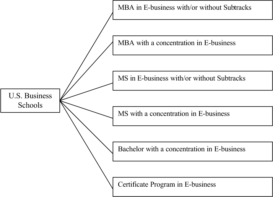 Figure 1 From A Fit Gap Analysis Of E Business Curricula Vs