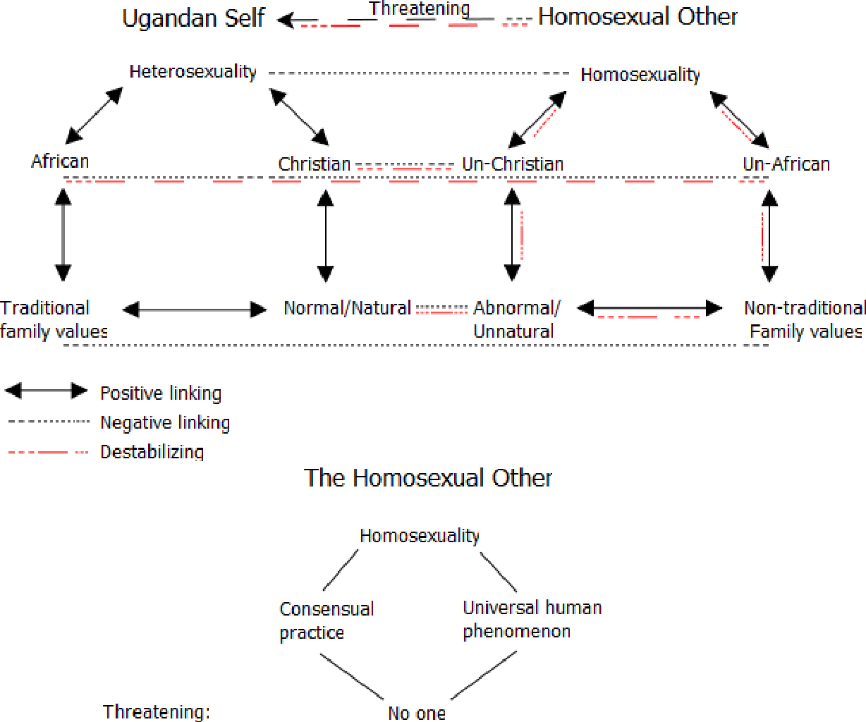 The Securitization of Homosexuality in Uganda  The