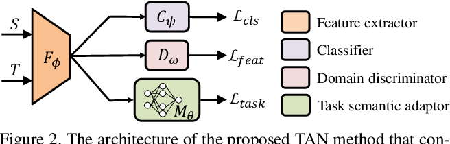 Figure 3 for Learning Invariant Representations across Domains and Tasks