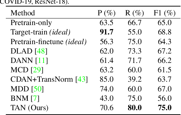 Figure 4 for Learning Invariant Representations across Domains and Tasks
