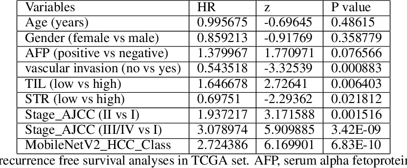 Figure 4 for Deep learning for prediction of hepatocellular carcinoma recurrence after resection or liver transplantation: a discovery and validation study