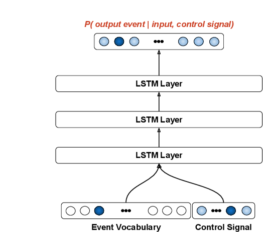 Figure 1 for Exploring Conditioning for Generative Music Systems with Human-Interpretable Controls