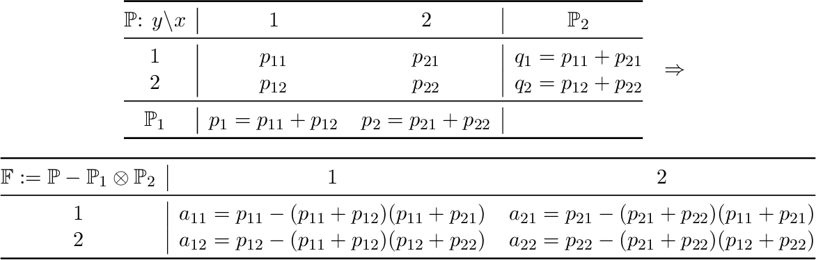 Figure 2 for Characteristic and Universal Tensor Product Kernels