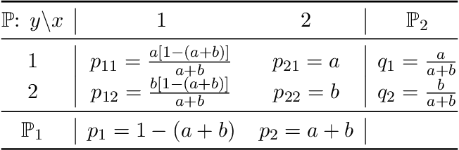 Figure 4 for Characteristic and Universal Tensor Product Kernels