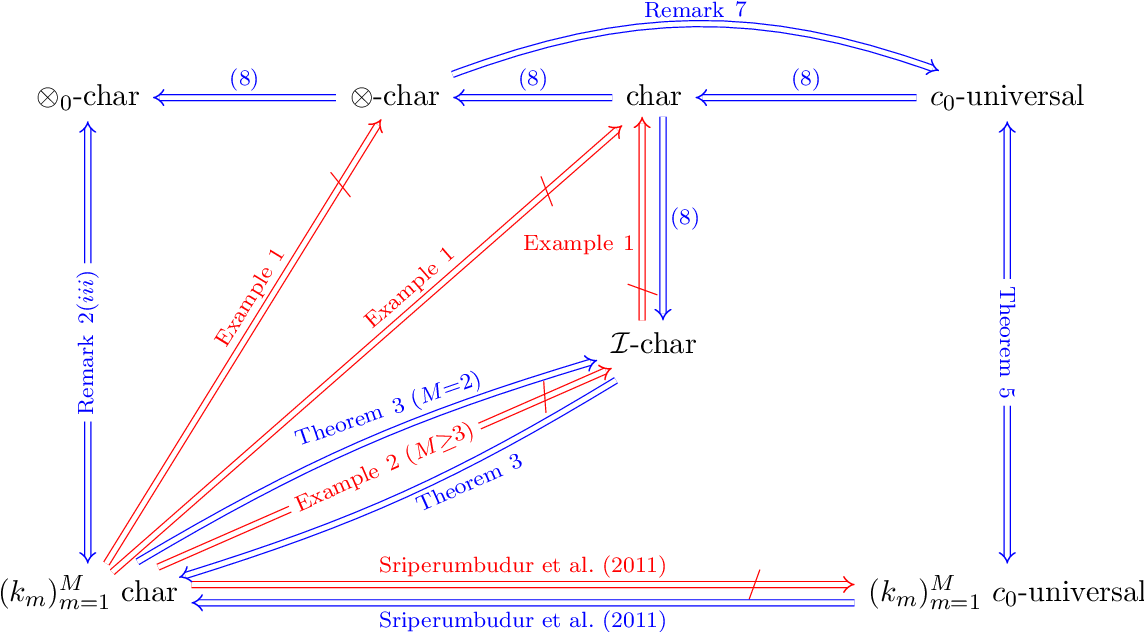 Figure 1 for Characteristic and Universal Tensor Product Kernels
