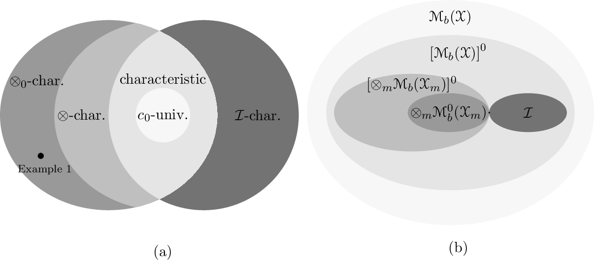Figure 3 for Characteristic and Universal Tensor Product Kernels