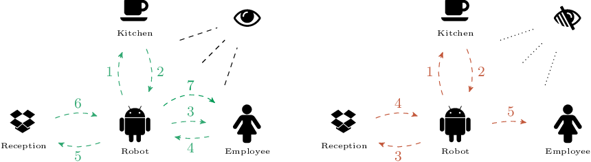 Figure 2 for To Monitor Or Not: Observing Robot's Behavior based on a Game-Theoretic Model of Trust