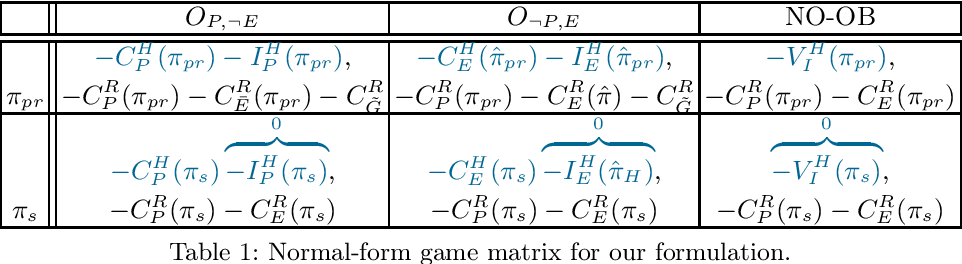 Figure 1 for To Monitor Or Not: Observing Robot's Behavior based on a Game-Theoretic Model of Trust