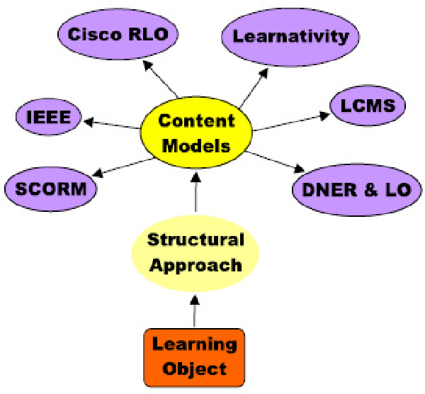 PDF] Learning Objects Update: Review and Critical Approach