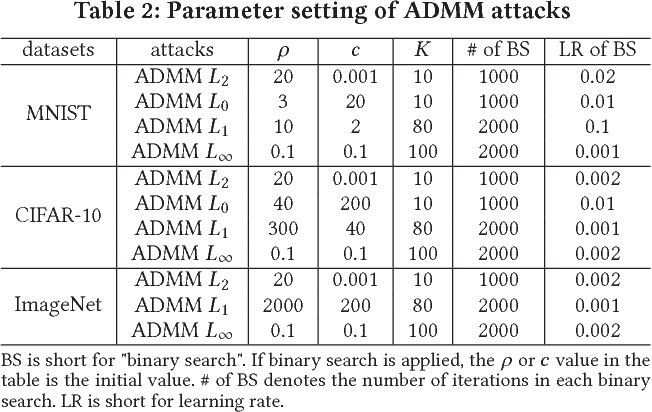 Figure 3 for An ADMM-Based Universal Framework for Adversarial Attacks on Deep Neural Networks
