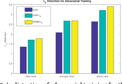 Figure 4 for An ADMM-Based Universal Framework for Adversarial Attacks on Deep Neural Networks