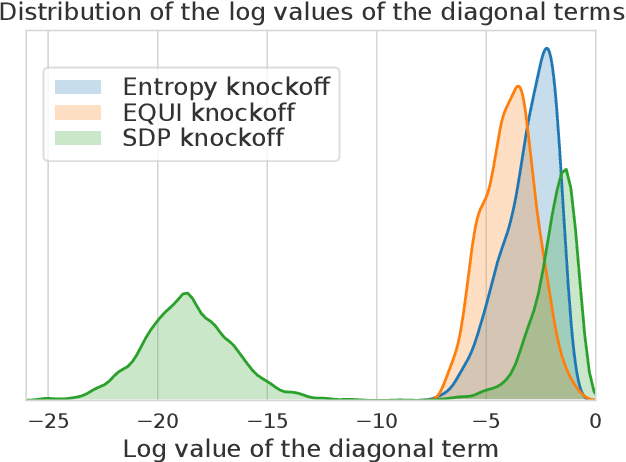 Figure 1 for Improving the Stability of the Knockoff Procedure: Multiple Simultaneous Knockoffs and Entropy Maximization
