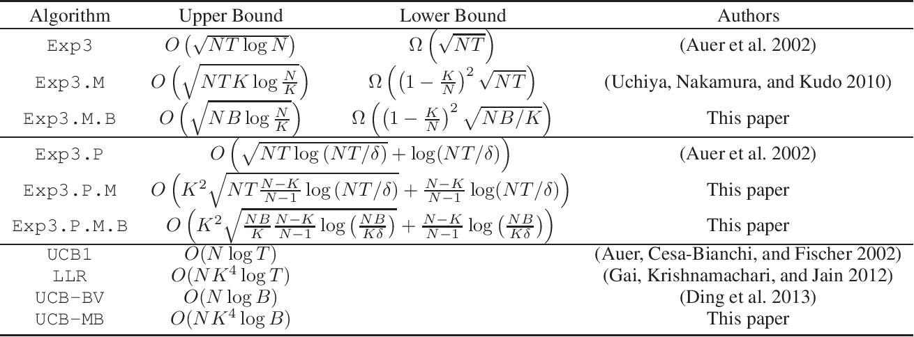 Figure 1 for Budget-Constrained Multi-Armed Bandits with Multiple Plays