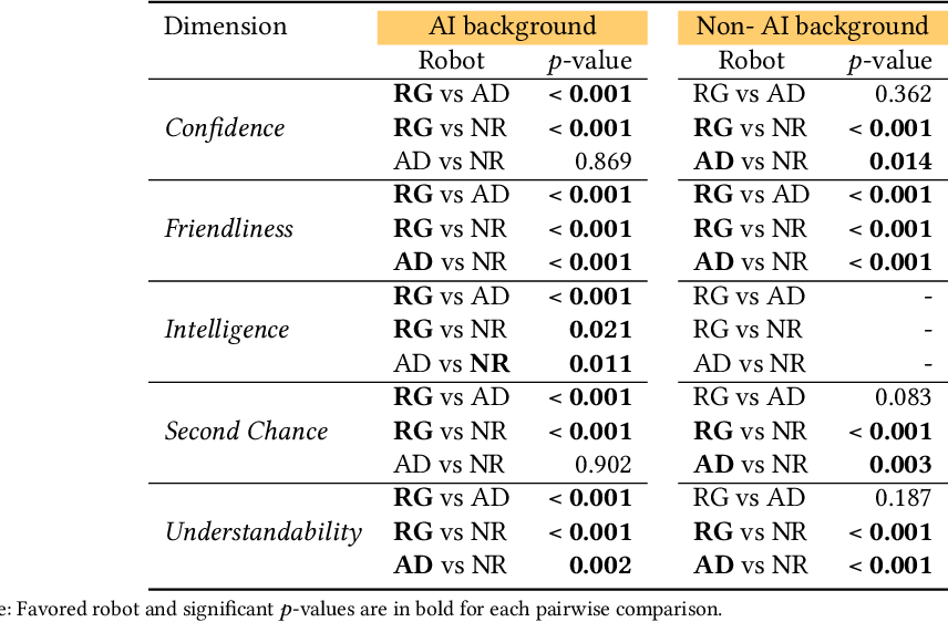 Figure 2 for The Who in Explainable AI: How AI Background Shapes Perceptions of AI Explanations