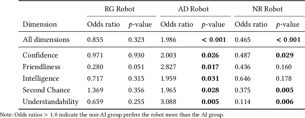 Figure 4 for The Who in Explainable AI: How AI Background Shapes Perceptions of AI Explanations
