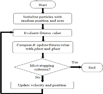 PDF] A Machine Learning Model for Stock Market Prediction - Semantic