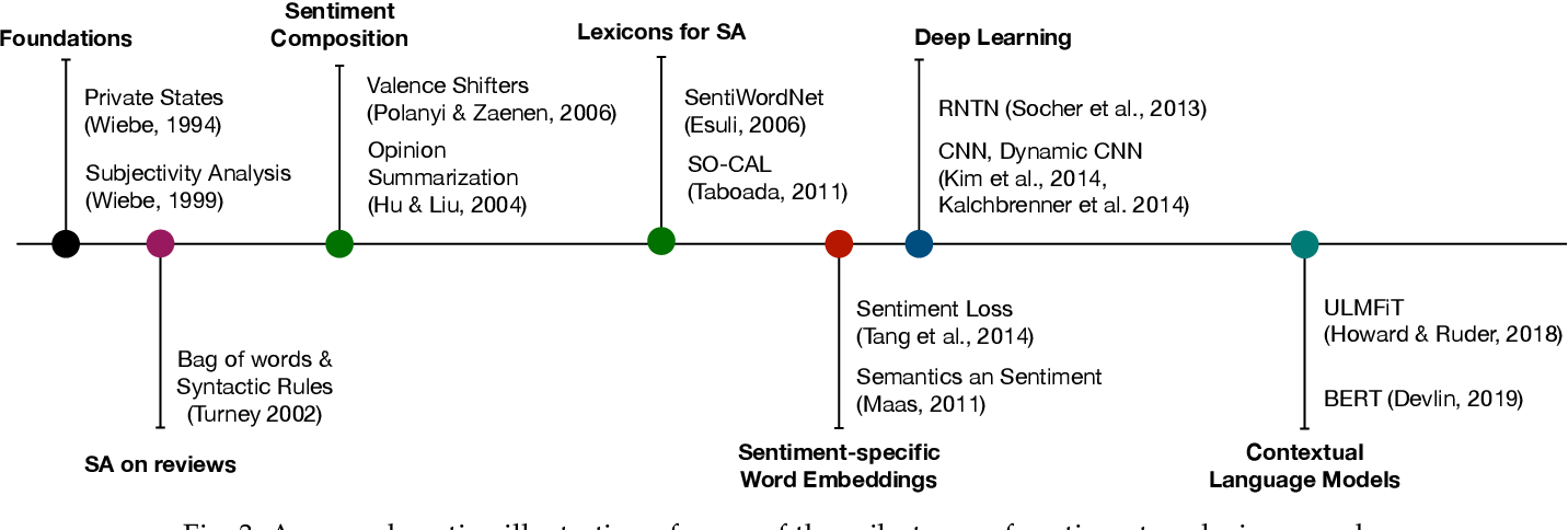 Figure 3 for Beneath the Tip of the Iceberg: Current Challenges and New Directions in Sentiment Analysis Research