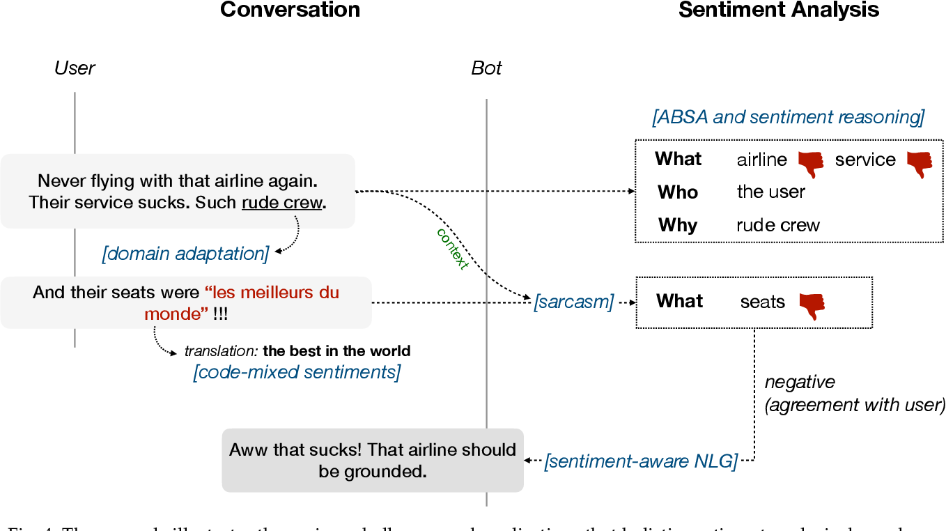 Figure 4 for Beneath the Tip of the Iceberg: Current Challenges and New Directions in Sentiment Analysis Research