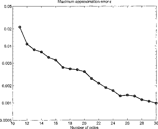 Fig. 2. Macromodeling of a commercial 14-pin package. Maximum approximation error among all 28 28 port responses for various approximation ordersN .
