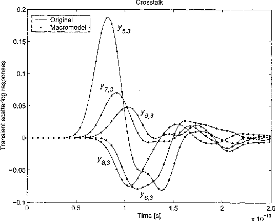 Fig. 3. Macromodeling of a commercial 14-pin package. Comparison between original and macromodel responses for selected transient scattering waveforms.