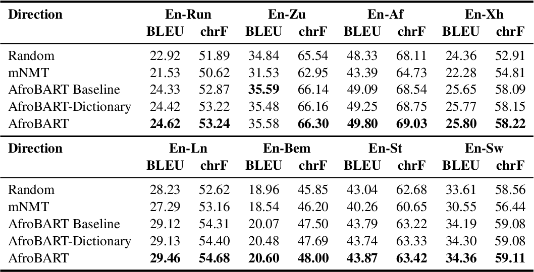 Figure 4 for AfroMT: Pretraining Strategies and Reproducible Benchmarks for Translation of 8 African Languages