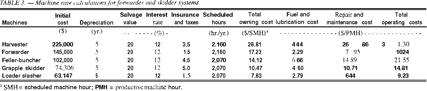 Table 2 from Comparison of two thinning systems  Part 2
