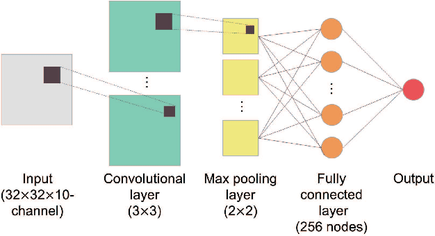 Figure 3 for Evaluation of Preference of Multimedia Content using Deep Neural Networks for Electroencephalography