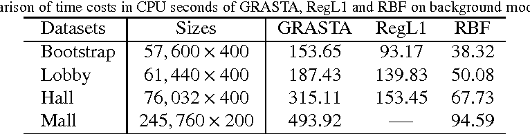 Figure 2 for Structured Low-Rank Matrix Factorization with Missing and Grossly Corrupted Observations
