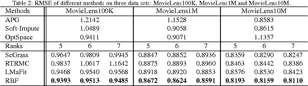 Figure 4 for Structured Low-Rank Matrix Factorization with Missing and Grossly Corrupted Observations