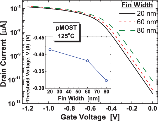 FIG. 3. Subthreshold ID–VG curves collected at 125 C for pMOST devices with Wfin¼ 20 nm, 60 nm, and 80 nm, respectively, demonstrating an increase in VT as the fin width reduces. The threshold voltage was read at ID¼ 1 10 7 A as VT¼ 0.41 V for the 20 nm fin, VT¼ 0.38 V for the 60 nm fin, and VT¼ 0.32 V for the 80 nm fin (inset).