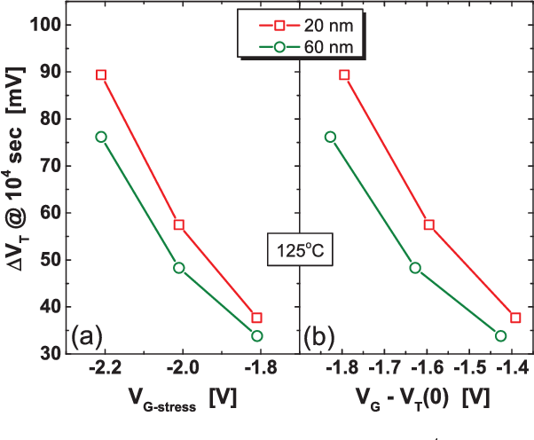 FIG. 5. (a) Threshold voltage shift at stress time tstress¼ 104 s plotted against stress voltage VG and (b) against the overdrive voltage VG–VT(0) for wfin¼ 20 nm and 60 nm, respectively. VT (0) is the initial pre-stress threshold voltage.