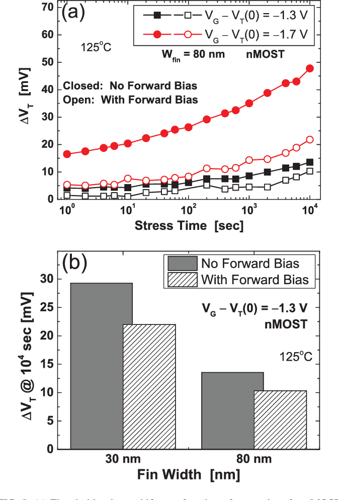 FIG. 9. (a) Threshold voltage shift as a function of stress time for nMOST FinFET stressed in accumulation at VG–VT¼ 1.3 V and 1.7 V, respectively, for VF¼ 0 V, and VF¼ 0.2 V. (b) The effect of fin width and VF for wfin¼ 30 nm and 80 nm, respectively, after 104 s NBTI stress.