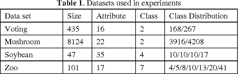 Figure 1 for Farthest-Point Heuristic based Initialization Methods for K-Modes Clustering
