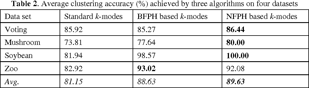 Figure 2 for Farthest-Point Heuristic based Initialization Methods for K-Modes Clustering