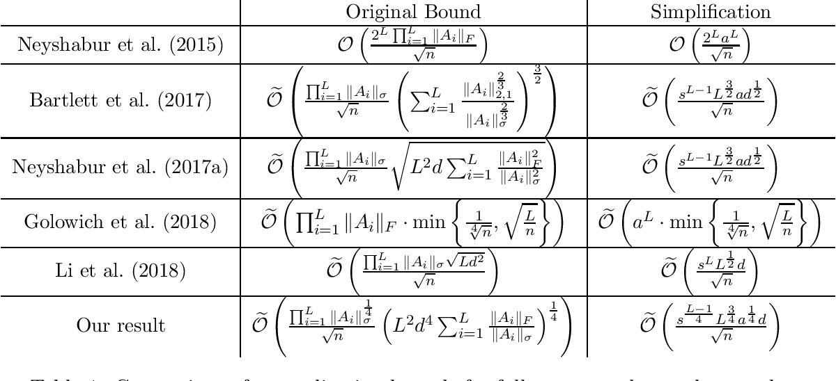 Figure 1 for Generalization Bounds for Convolutional Neural Networks