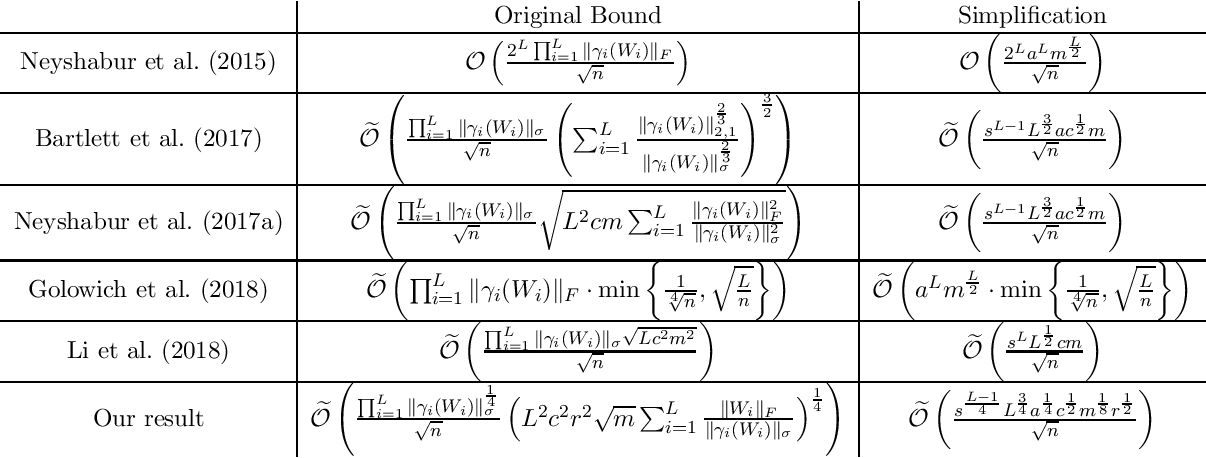 Figure 3 for Generalization Bounds for Convolutional Neural Networks