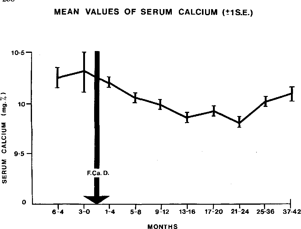 The Use Of Sodium Fluoride Vitamin D And Calcium Supplements In The