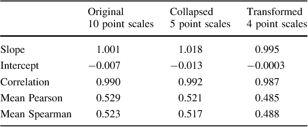likert scales levels of measurement and the laws of statistics semantic scholar
