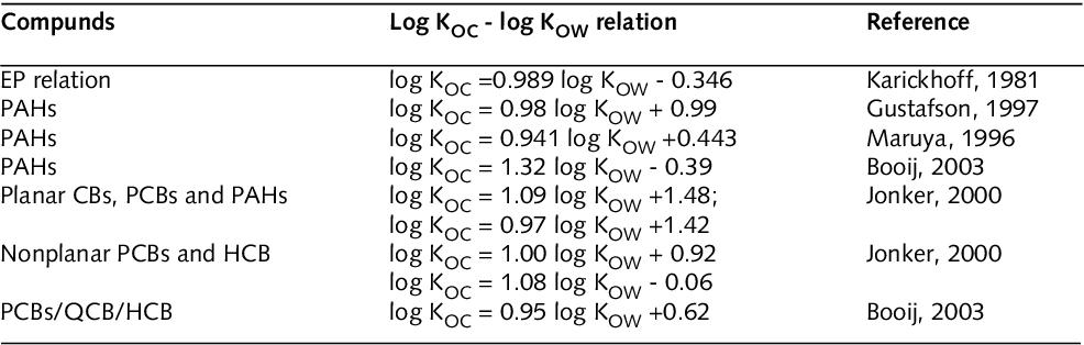 PDF] Availability of organic contaminants in lake Ketelmeer