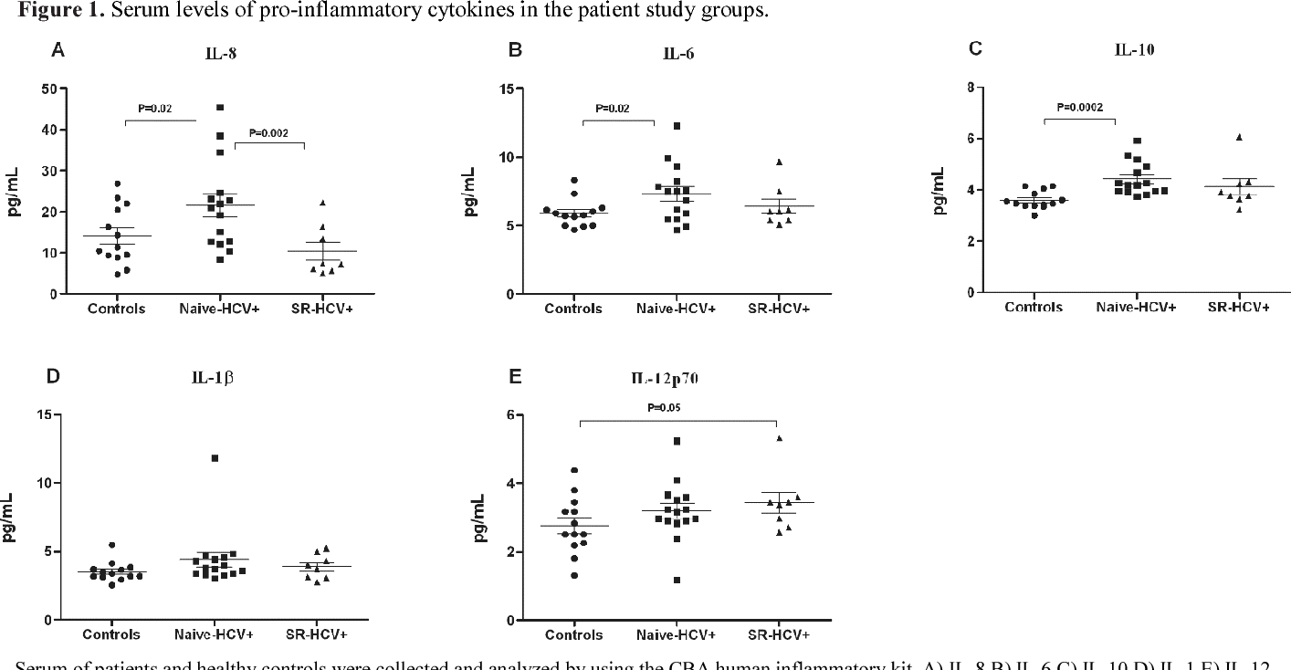 Figure 1 from Assessment of pro-inflammatory cytokines in
