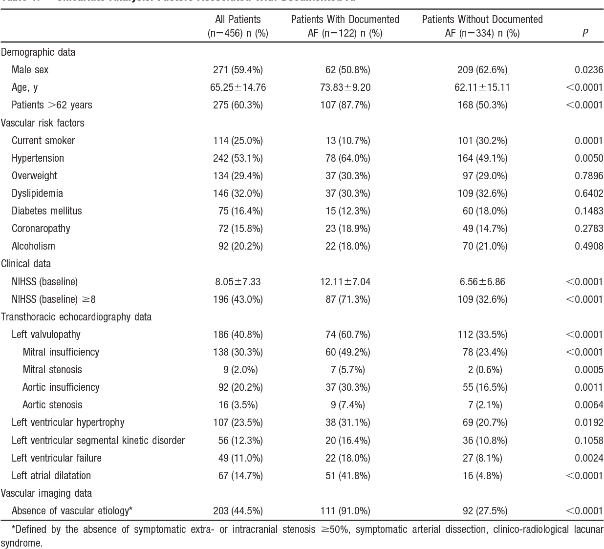 Table 1. Univariate Analysis: Factors Associated With Documented AF