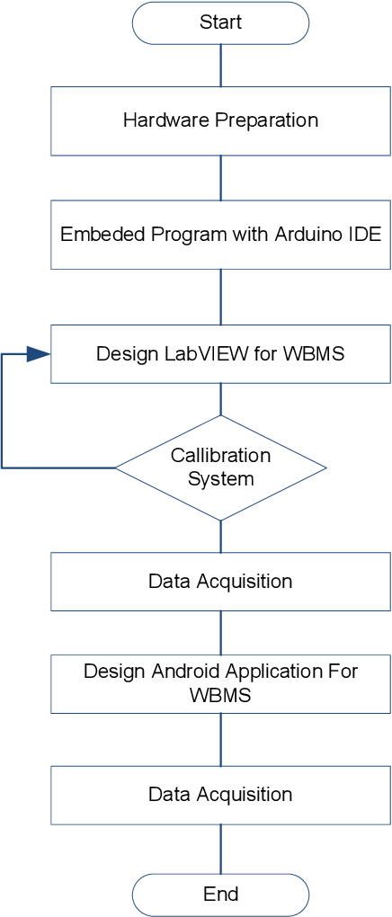 Figure 2 from Development of Wireless Battery Monitoring for