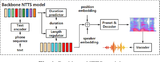 Figure 1 for EditSpeech: A Text Based Speech Editing System Using Partial Inference and Bidirectional Fusion