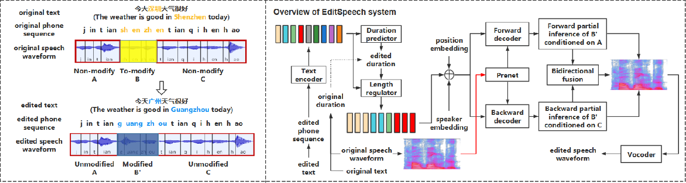 Figure 3 for EditSpeech: A Text Based Speech Editing System Using Partial Inference and Bidirectional Fusion