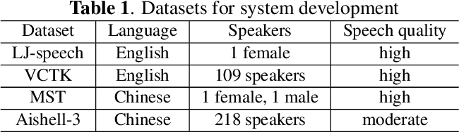 Figure 2 for EditSpeech: A Text Based Speech Editing System Using Partial Inference and Bidirectional Fusion