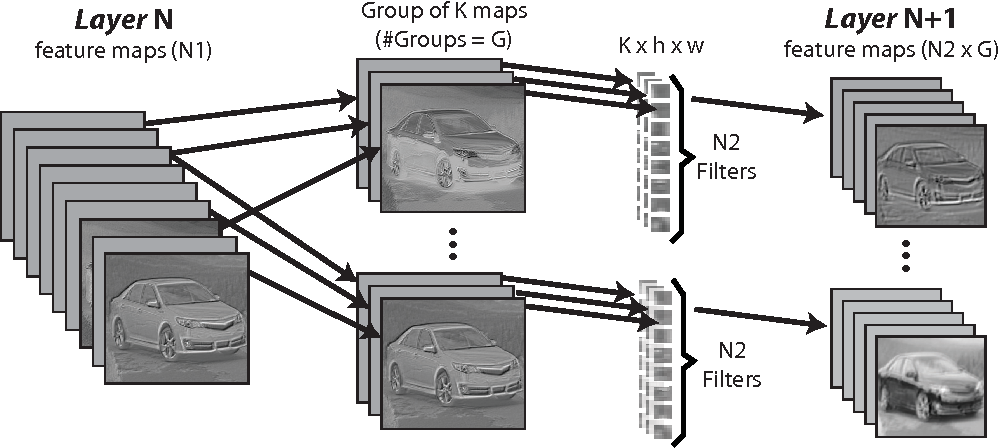 Figure 1 for An Analysis of the Connections Between Layers of Deep Neural Networks