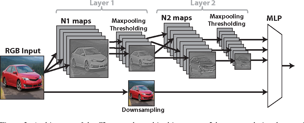 Figure 2 for An Analysis of the Connections Between Layers of Deep Neural Networks