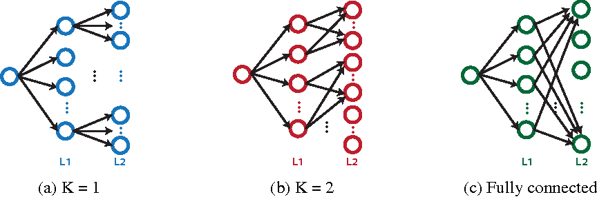 Figure 4 for An Analysis of the Connections Between Layers of Deep Neural Networks