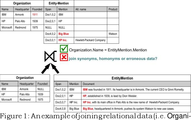 Figure 1 for IDEL: In-Database Entity Linking with Neural Embeddings
